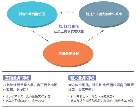 中国电信变革生产组织模式