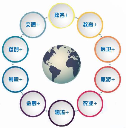中国电信集团公司 china telecom